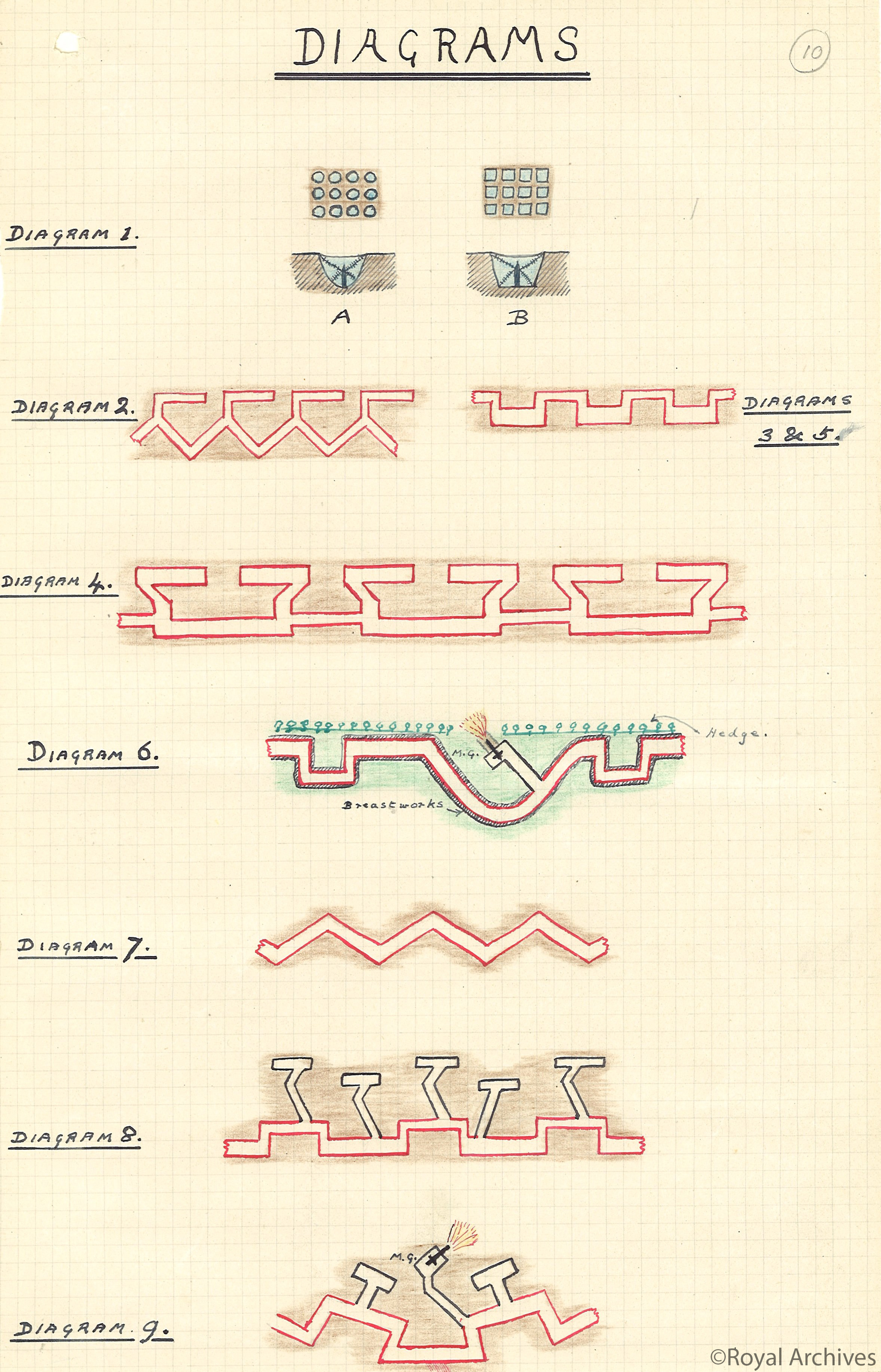 A diagram by Edward, Prince of Wales